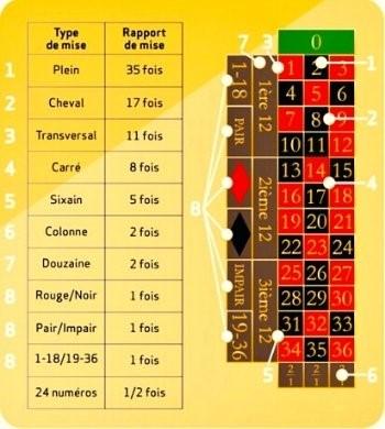 tableau roulette anglaise électronique